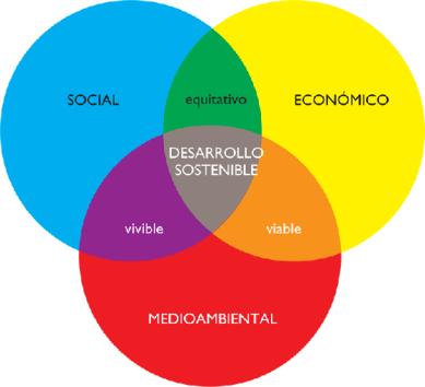 20130909171228-desarrollo-sostenible-grafico.png